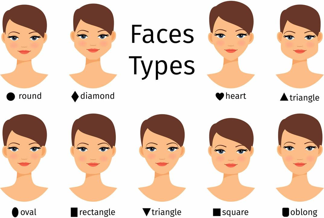 Face types